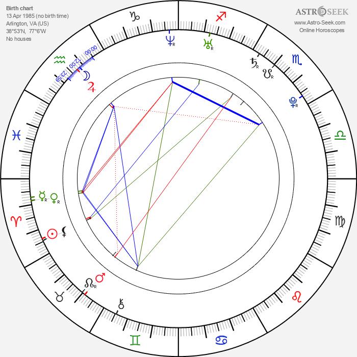 Roger Sands - Astrology Natal Birth Chart