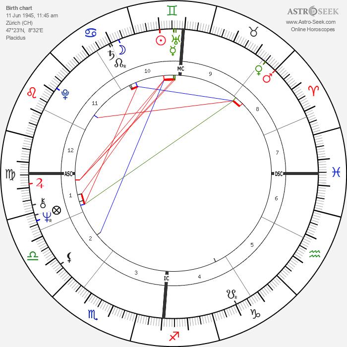 Roger Schawinski - Astrology Natal Birth Chart