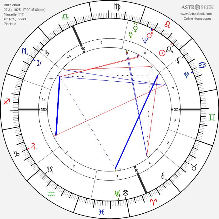 Roger Scotti - Astrology Natal Birth Chart