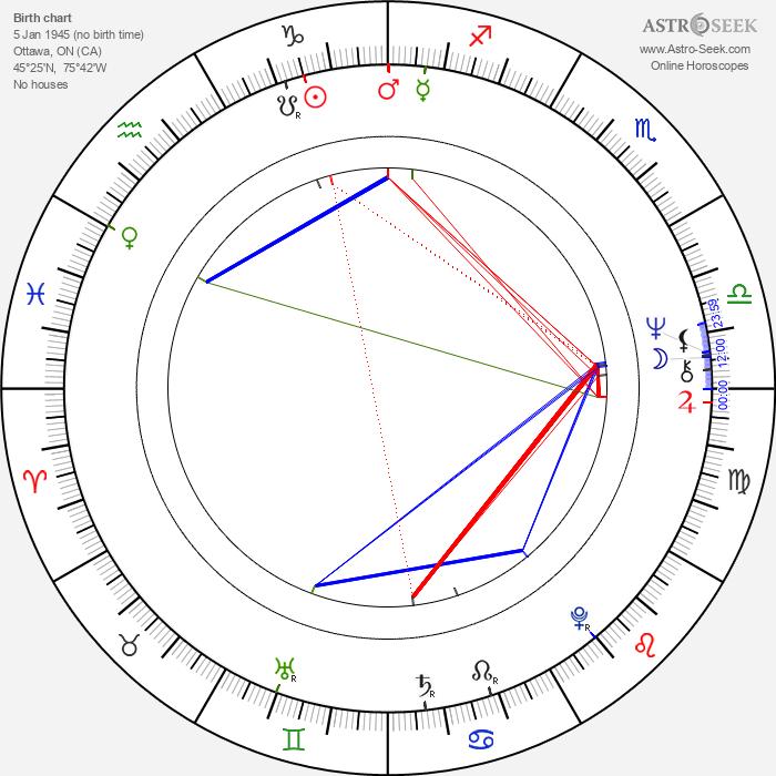 Roger Spottiswoode - Astrology Natal Birth Chart