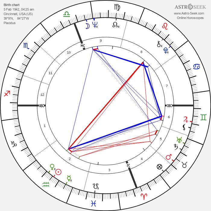 Roger Staubach - Astrology Natal Birth Chart