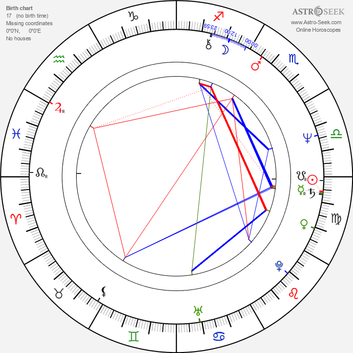 Roger Stern - Astrology Natal Birth Chart