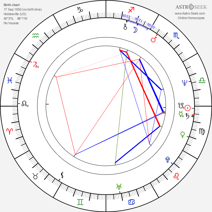 Roger Stern - Astrology Natal Birth Chart