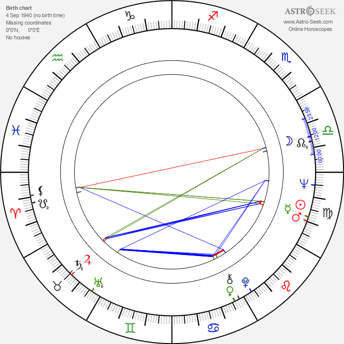 Roger Strickland - Astrology Natal Birth Chart