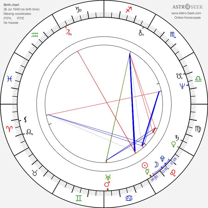 Roger Taylor - Astrology Natal Birth Chart