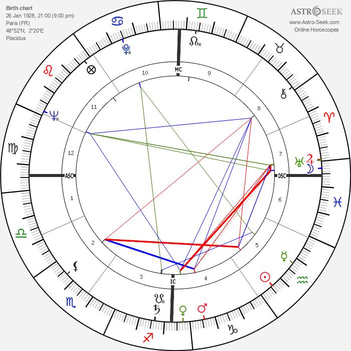 Roger Vadim - Astrology Natal Birth Chart