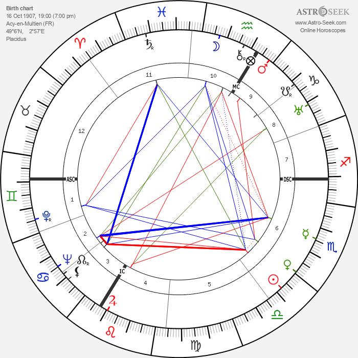 Roger Vailland - Astrology Natal Birth Chart