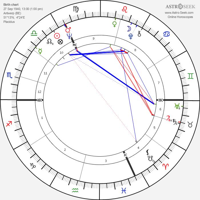 Roger van Hool - Astrology Natal Birth Chart