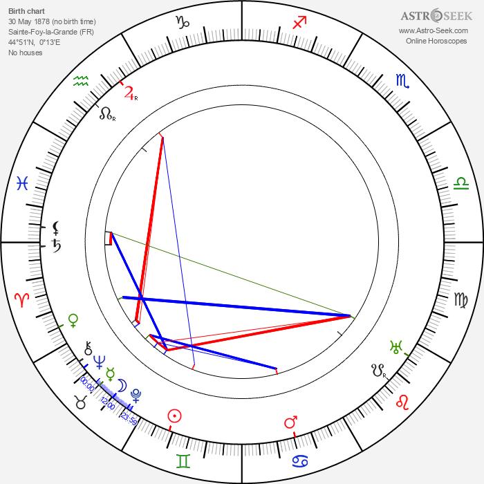 Roger Vincent - Astrology Natal Birth Chart