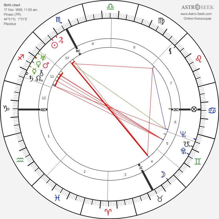 Roger Vitrac - Astrology Natal Birth Chart
