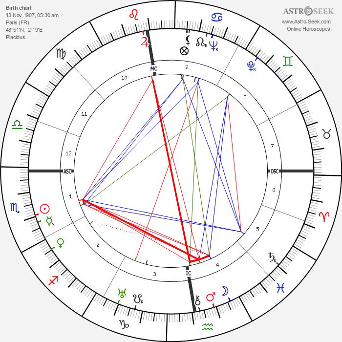 Roger Vivier - Astrology Natal Birth Chart