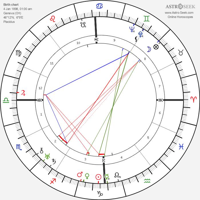 Roger Vuataz - Astrology Natal Birth Chart