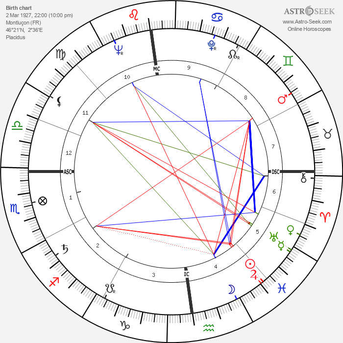 Roger Walkowiak - Astrology Natal Birth Chart