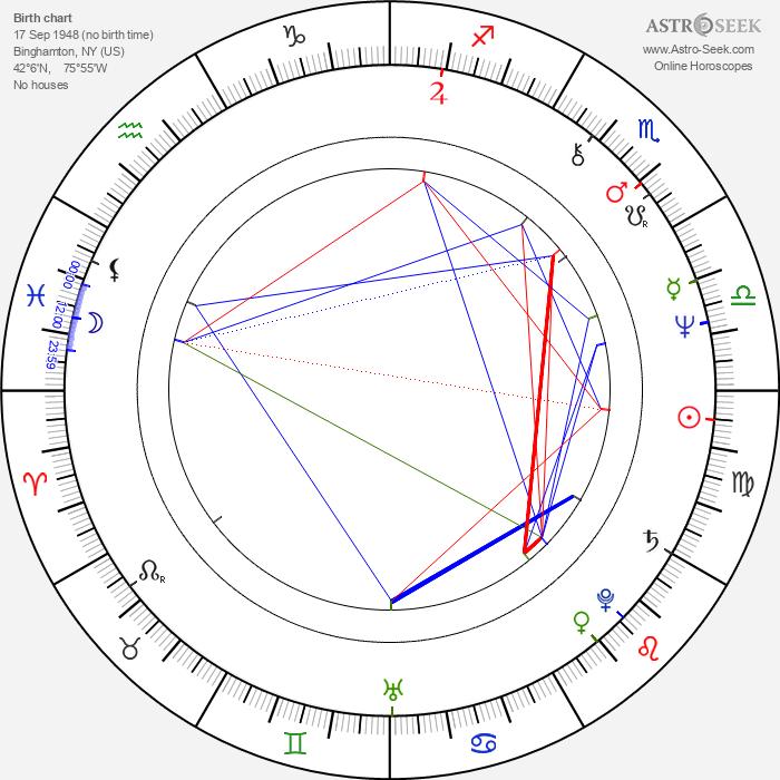 Roger Watkins - Astrology Natal Birth Chart