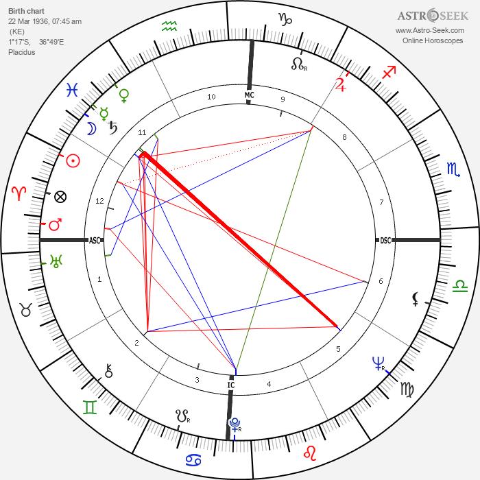 Roger Whittaker - Astrology Natal Birth Chart