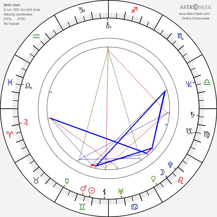 Roger Wielgus - Astrology Natal Birth Chart