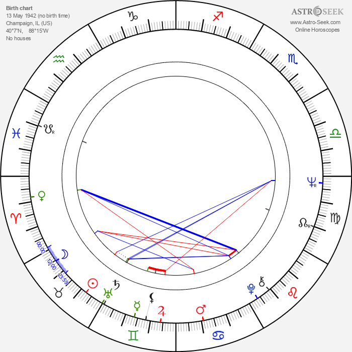 Roger Young - Astrology Natal Birth Chart