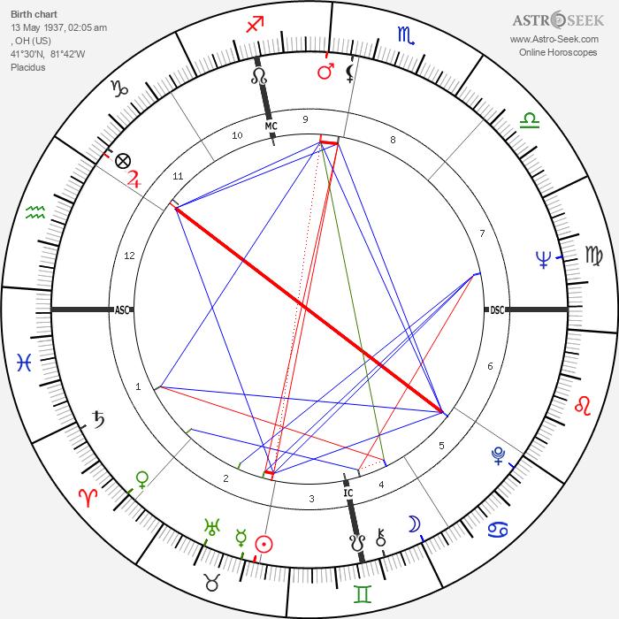 Roger Zelazny - Astrology Natal Birth Chart