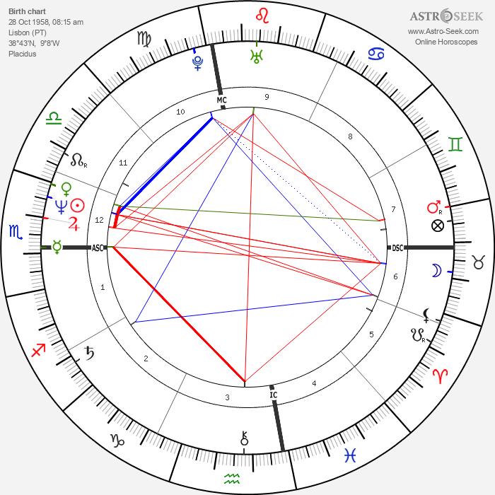 Rogério Samora - Astrology Natal Birth Chart