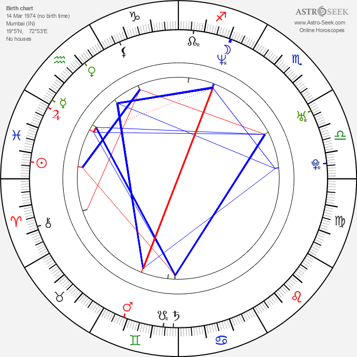 Rohit Shetty - Astrology Natal Birth Chart
