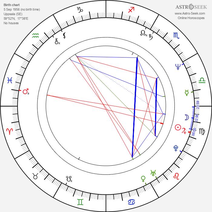 Roine Stolt - Astrology Natal Birth Chart