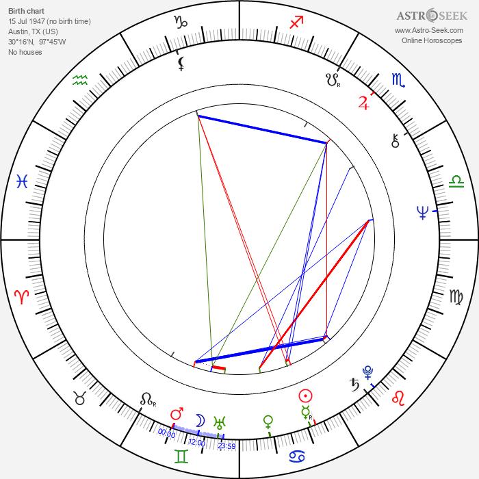 Roky Erickson - Astrology Natal Birth Chart