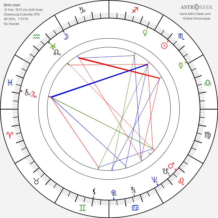 Roland Barthes - Astrology Natal Birth Chart