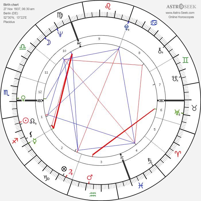 Roland Berger - Astrology Natal Birth Chart