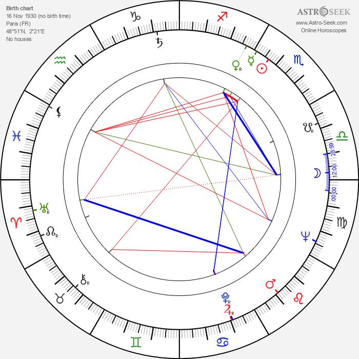 Roland Bertin - Astrology Natal Birth Chart