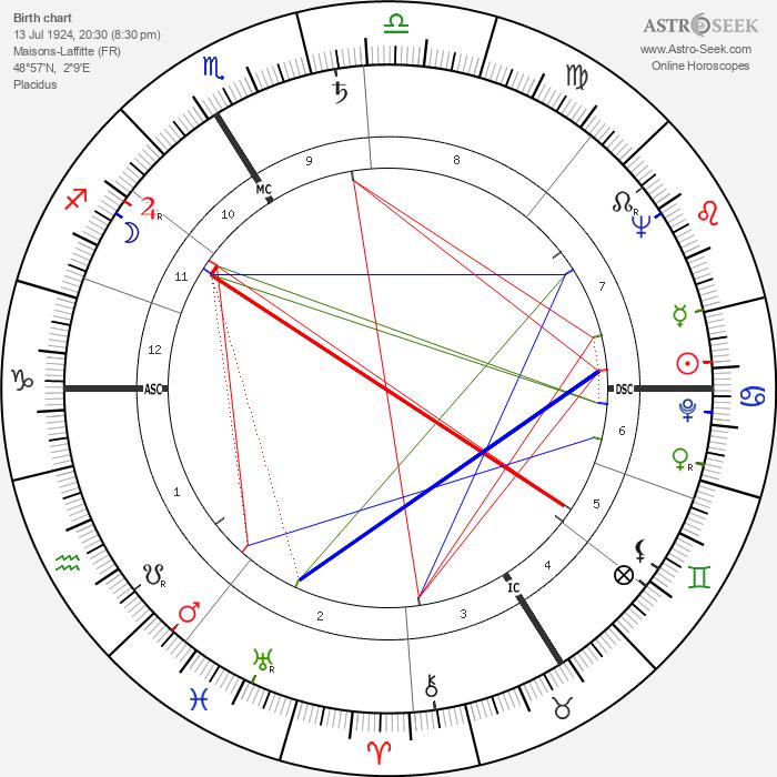 Roland Bianchini - Astrology Natal Birth Chart