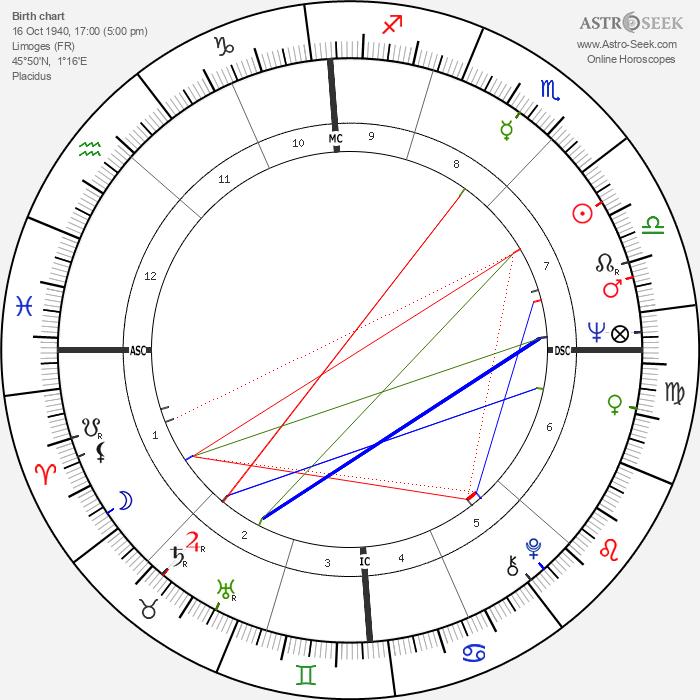 Roland Castro - Astrology Natal Birth Chart