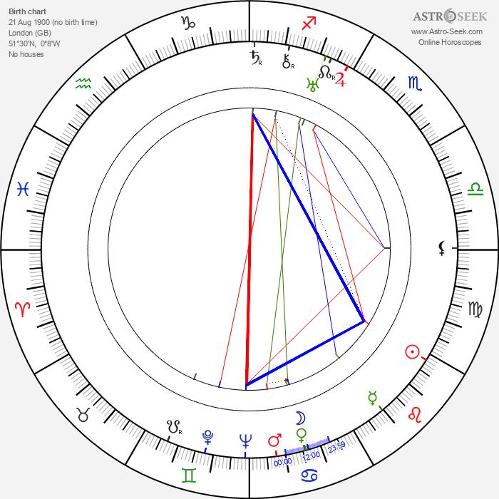 Roland Culver - Astrology Natal Birth Chart