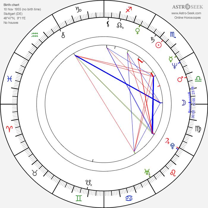 Roland Emmerich - Astrology Natal Birth Chart