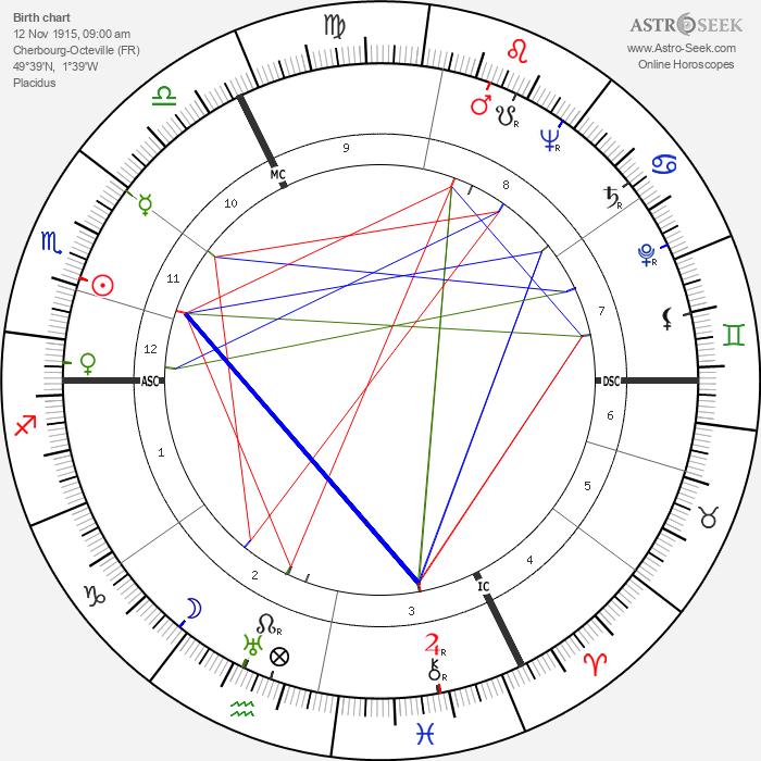 Roland Gérard Barthes - Astrology Natal Birth Chart