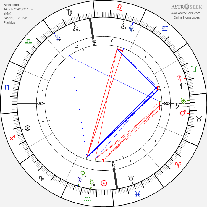 Roland Giraud - Astrology Natal Birth Chart