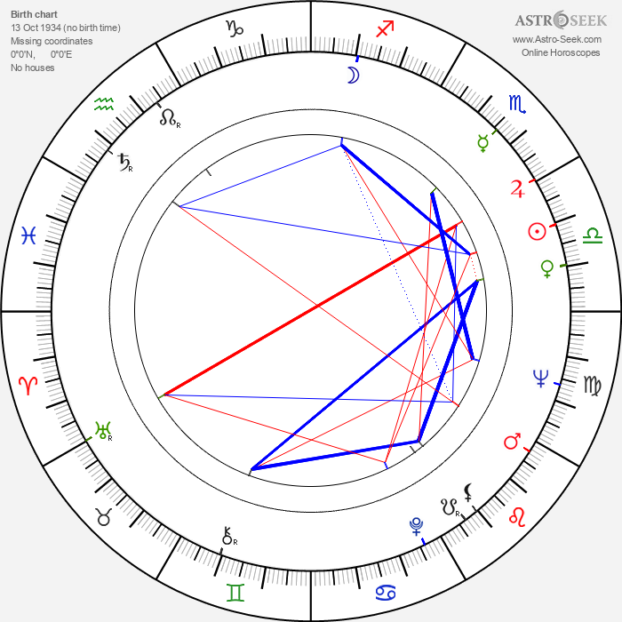 Roland Gräf - Astrology Natal Birth Chart