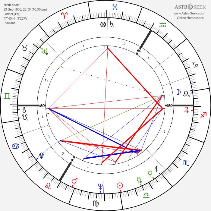 Roland Guillas - Astrology Natal Birth Chart