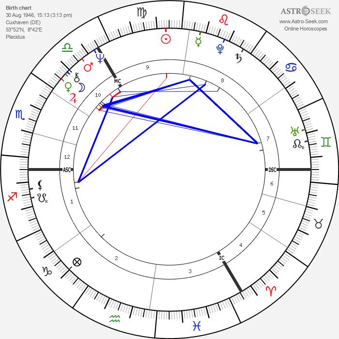 Roland Jakubowitz - Astrology Natal Birth Chart
