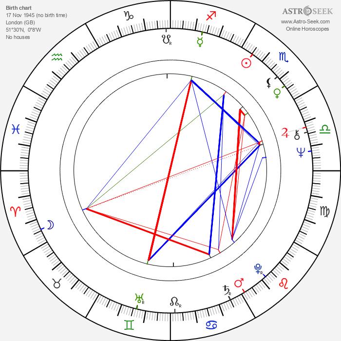 Roland Joffé - Astrology Natal Birth Chart