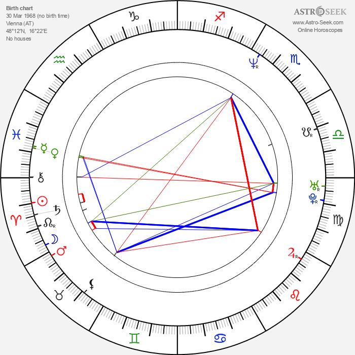 Roland Kickinger - Astrology Natal Birth Chart
