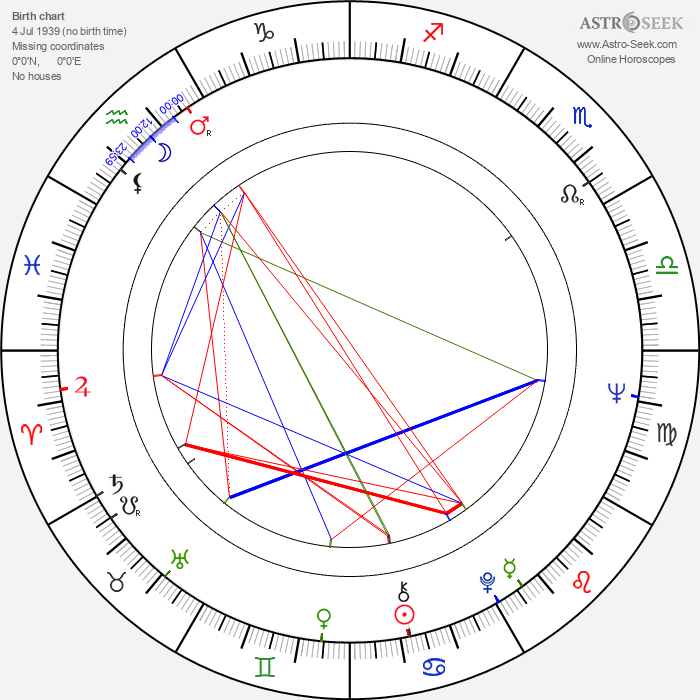 Roland Klick - Astrology Natal Birth Chart