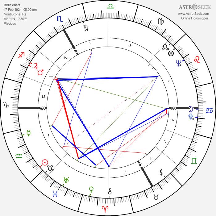 Roland Laurent - Astrology Natal Birth Chart