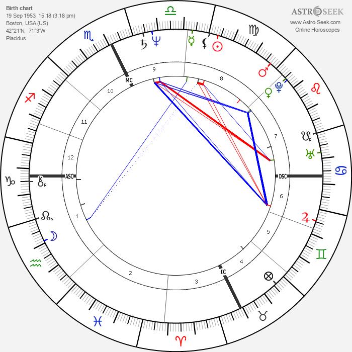 Roland Merullo - Astrology Natal Birth Chart