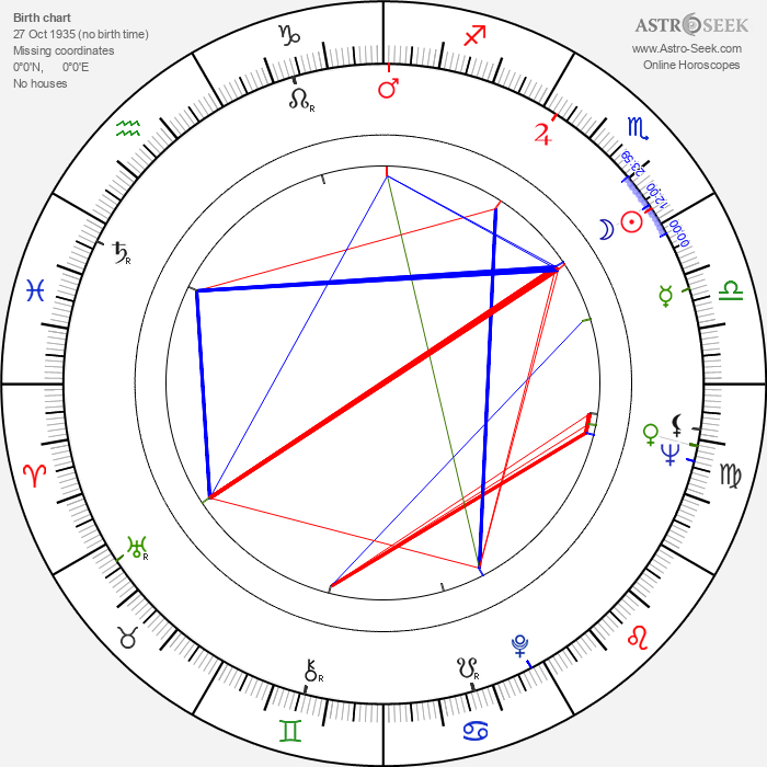 Roland Oehme - Astrology Natal Birth Chart