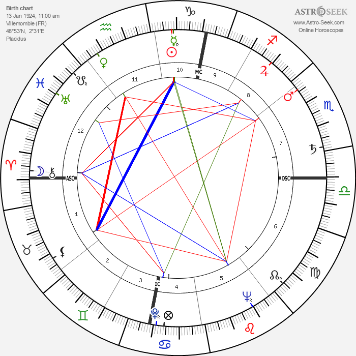 Roland Petit - Astrology Natal Birth Chart