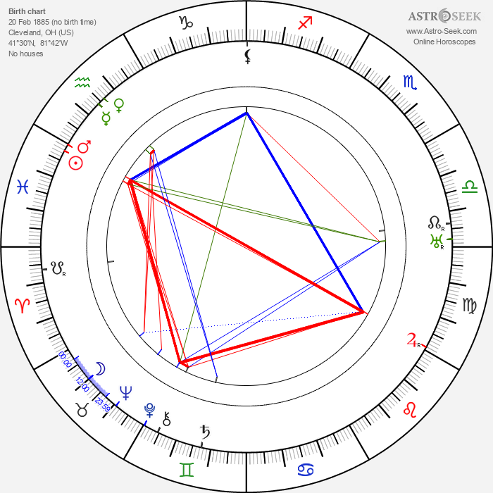 Roland West - Astrology Natal Birth Chart