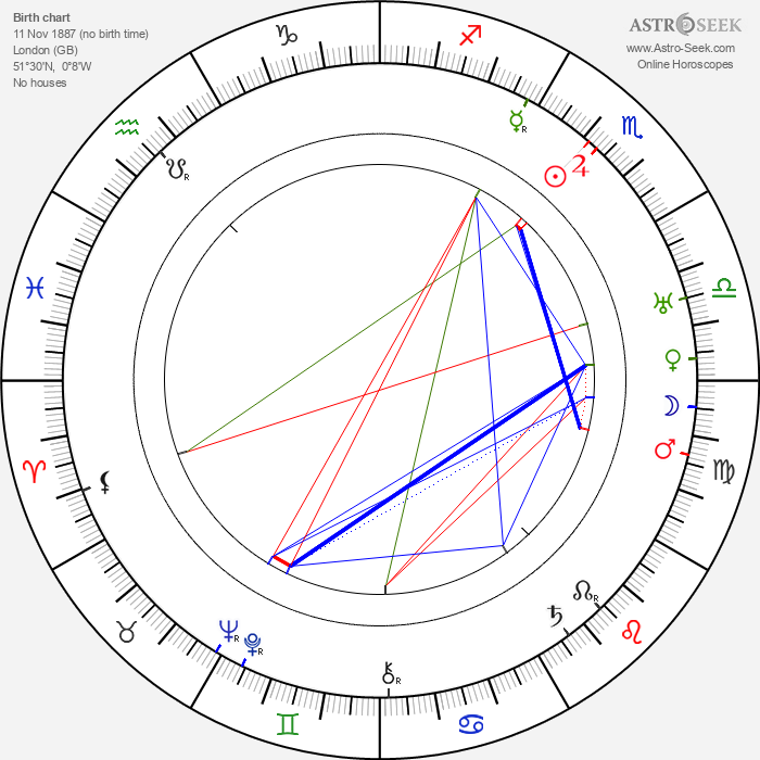 Roland Young - Astrology Natal Birth Chart