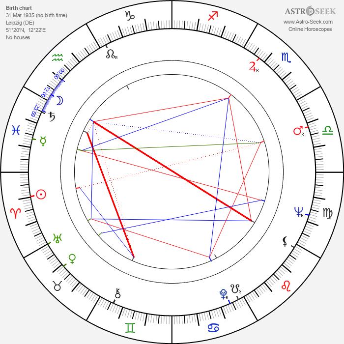Rolf Becker - Astrology Natal Birth Chart