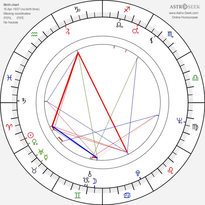 Rolf Clemens - Astrology Natal Birth Chart