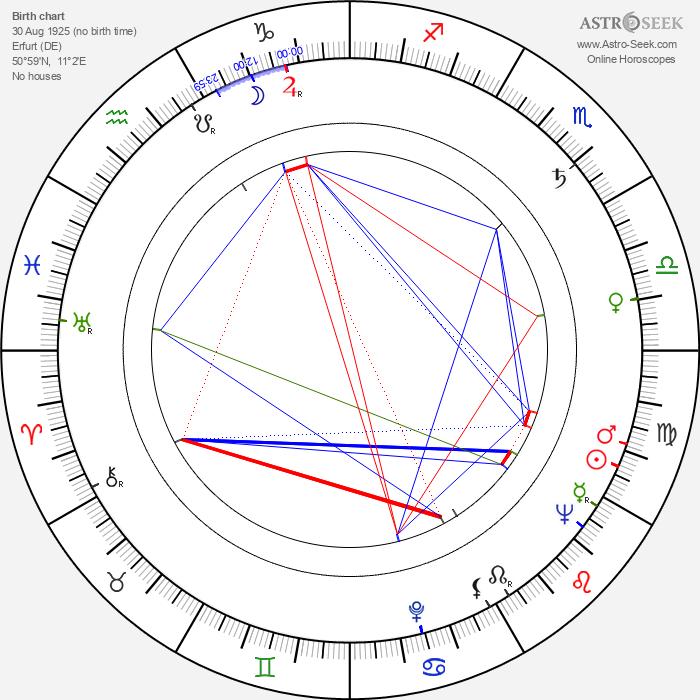 Rolf Henniger - Astrology Natal Birth Chart